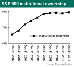 S&P 500 institutional ownership