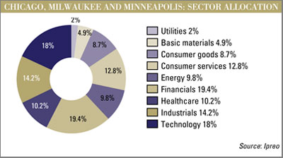 Midwest sector allocation