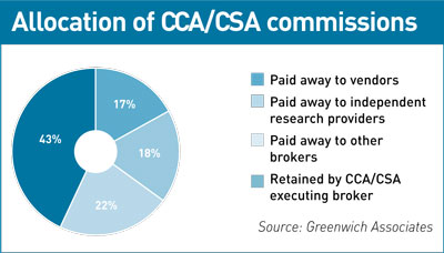 Chart showing allocation of CCA/CSA commissions