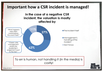 How a CSR incident is managed - Box IR