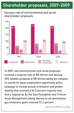 Shareholder proposals, 2007-2009