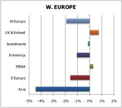 Net buyers and sellers of western European equities in Q1 2011 – Ipreo: