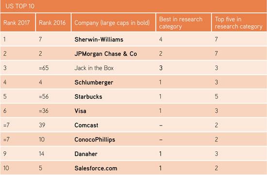 US Top 10